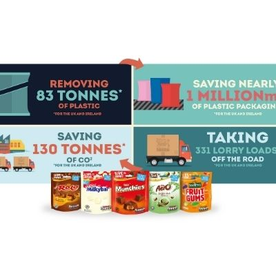 Nestlé to use less plastic packaging in confectionery sharing bags